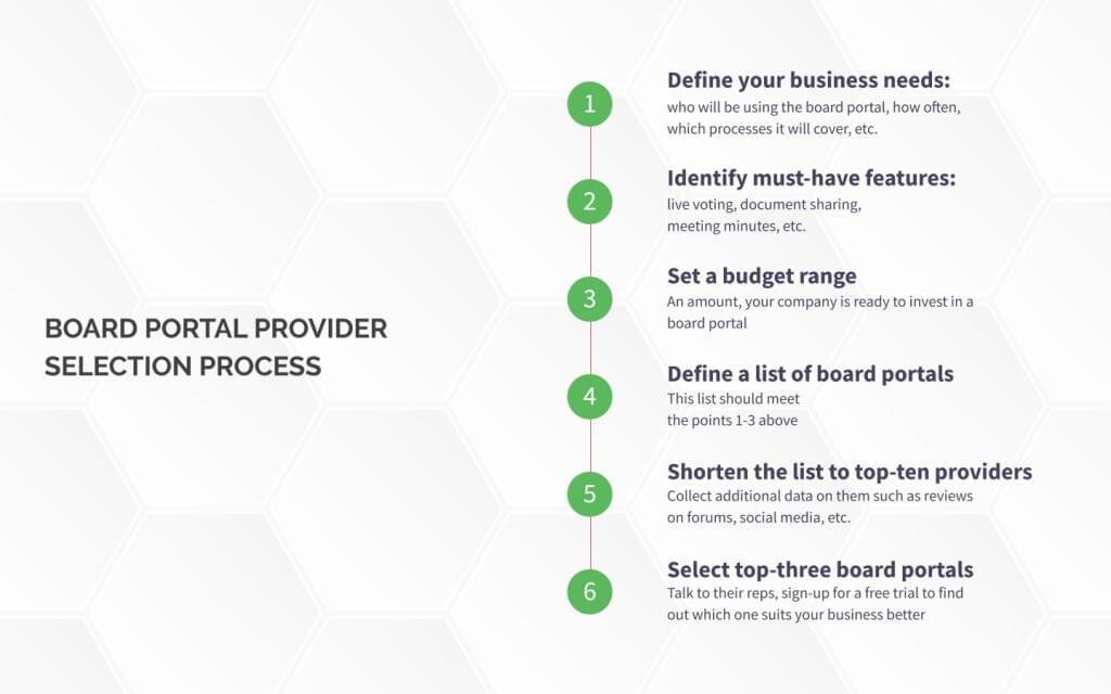 Board portal selection guide